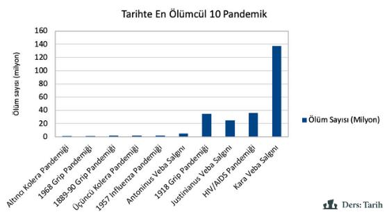 En Ölümcül Pandemiler